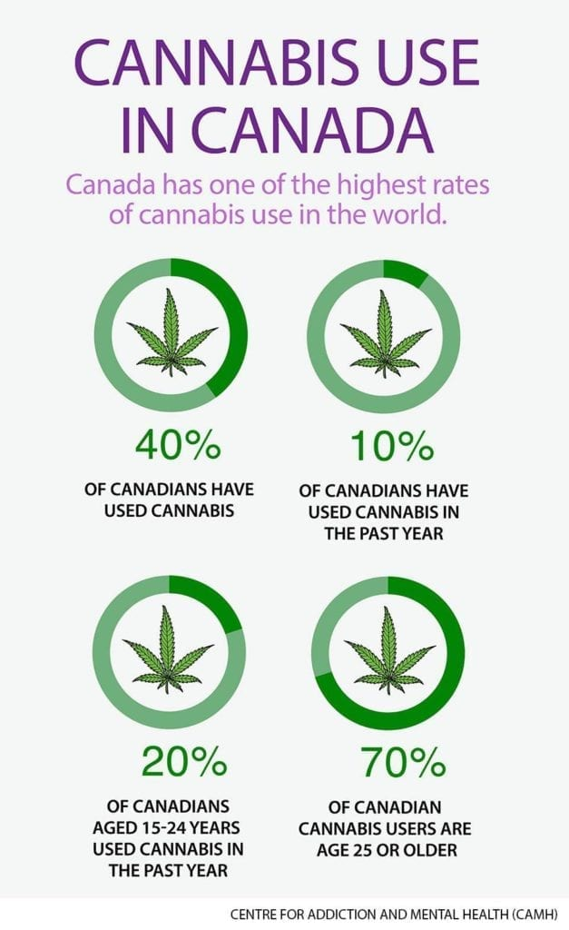 cannabis use in canada chart